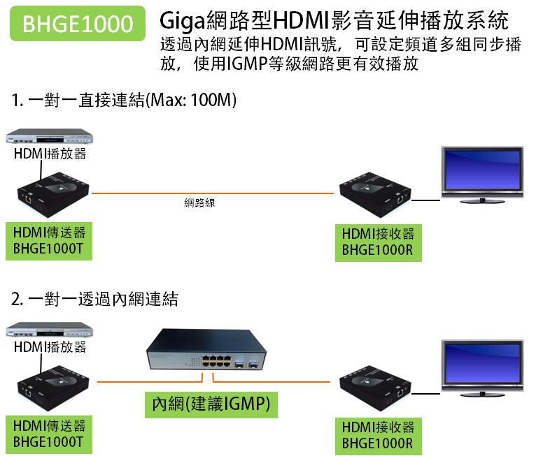 透過網路架構延伸HDMI