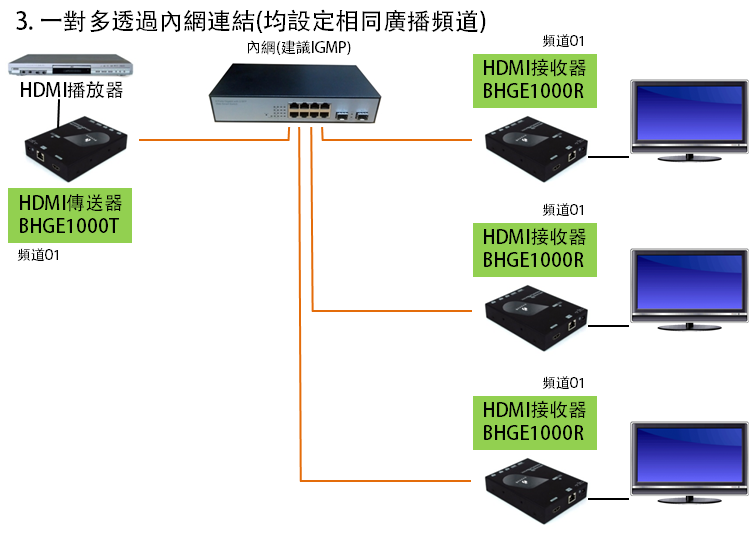 同步播放多組HDMI視訊