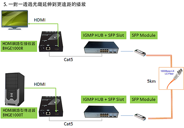 透過光纖與網路架構,可以將HDMI更多元延伸應用