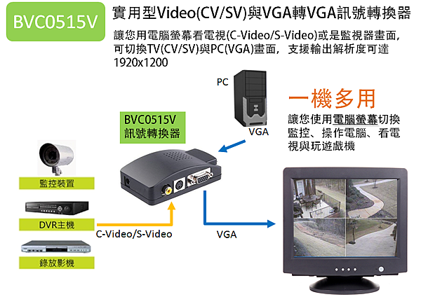 Video轉VGA訊號轉換器