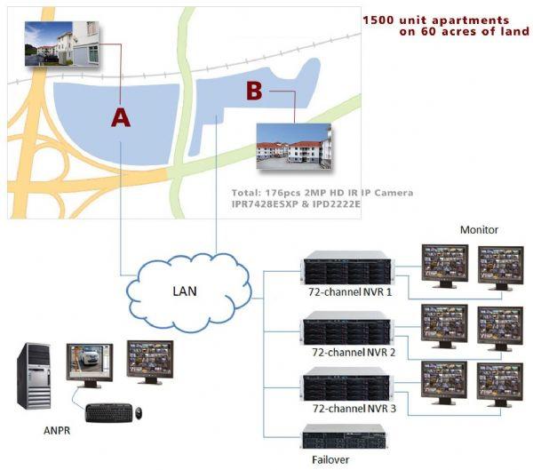 一座位於馬來西亞南邊的政府補助之大型公寓建案近期在整個社區的外圍柵欄邊部署了IP網路監控攝影系統,用以防範可能的非法入侵,還可確認車牌號碼,並且能偵測出任何異常活動。