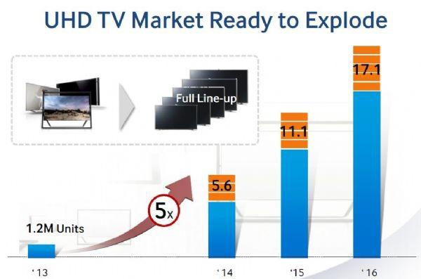 三星預估UHD TV將於2014年以5倍的市場成長速度爆發(Samsung)