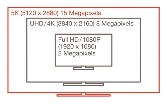 制定主要畫面解析度規格電子影像標準協會(Video Electronics Standards Association,VESA)昨天在美國發表了 DisplayPort 最新一代的1.3 規格,將支援單條傳輸線 5K 解析度(5120 x 2880)的超高畫質影像傳輸,或是以串街的方式提供兩部 4K 解析度(3840 x 2160)顯示器進行顯示。 各種不同解析度的畫面示意圖,畫面擷取自 VESA 官方網站 在傳輸頻寬部分,DisplayPort 1.3 標準總頻寬提升至 32.4 Gbps,是 1.2 版標準的1.5 倍,實際傳輸速率可達 25.92Gbps。另外 DisplayPort 1.3 持續向下相容 DVI 與 VGA 連接埠,並且也支援了 HDCP 2.2 版權保護裝置與 HDMI 2.0 傳輸介面。