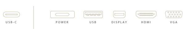 USB Type-C 的傳送速度也很高,達到 10Gbps。除了用來傳送檔案,還可以用來接駁顯示器輸出畫面,同時支援 DisplayPort 及 HDMI 兩大顯示制式。而且畫面輸出是雙向的: 例如一邊接駁手機,另一邊接駁電視,可以讓手機畫面傳送在電視看;或者電視畫面傳送到手機。