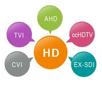 AHD、HDCVI、HDTVI、ccHDTV、EX-SDI