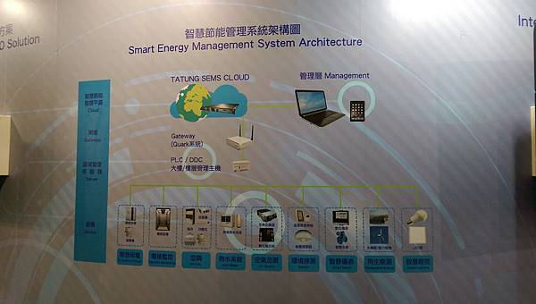 智慧城市與物聯網-智慧節能管理系統架構圖