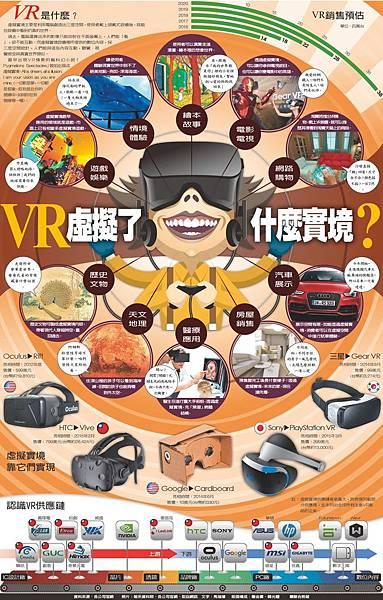 虛擬實境(Virtual Reality,簡稱VR)概念由來已久,尤其,電影駭客任務(The Matrix)1999年上映後,讓全球科技迷對虛擬實境世界相當憧憬