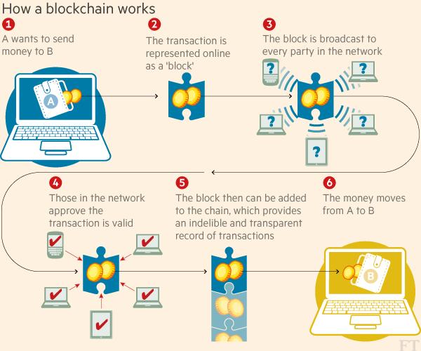 Fintech正夯,亮點也不斷推陳出新,繼互聯網後,現在「帳聯網」(也就是所謂區塊鏈block chain)已成為最新焦點