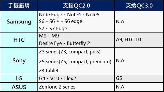 為解決智慧型手機電池續航力不足的問題,各手機大廠除了提升手機省電效能設計外,越來越多手機支援快速充電功能,其中又以高通的QC2.0與QC3.0最普及