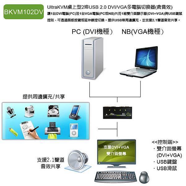 使用雙介面的KVM多電腦切換器,可以享受最佳的影像品質,並且提升筆電的操作效率。