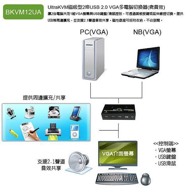 BKVM12UA_Connection