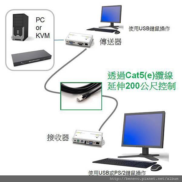 網線延伸電腦USB VGA控制端