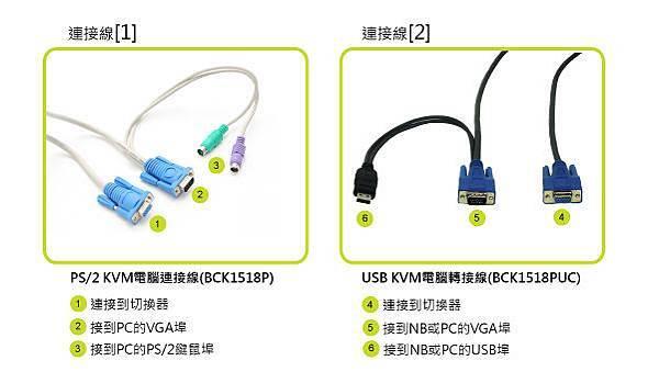 採用兩條整合型連接線連接PC與NB
