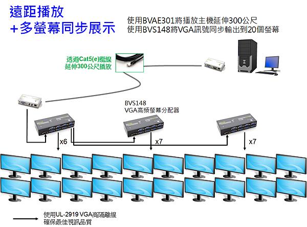 將播放主機延伸300公尺,並且同步在20顆螢幕同步顯示
