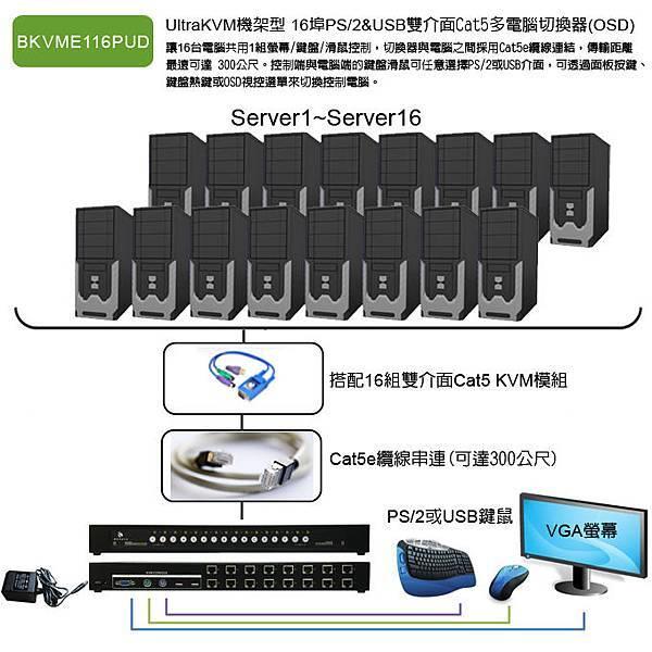在單一台切換器同時控制16台電腦伺服器,採用好佈設的網線連結