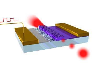 Berkeley 大學的科學家研發出一項新的石墨烯技術,將有望突破目前數位通訊的速度限制。他們用石墨烯(graphene)製程的微小光學裝置來切換光的開與關,能大幅提高資料封包的傳輸速度,為目