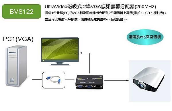 電腦要連接投影機,只要搭配VGA螢幕分配器,就可以同步將電腦畫面播放於電腦螢幕與投影機