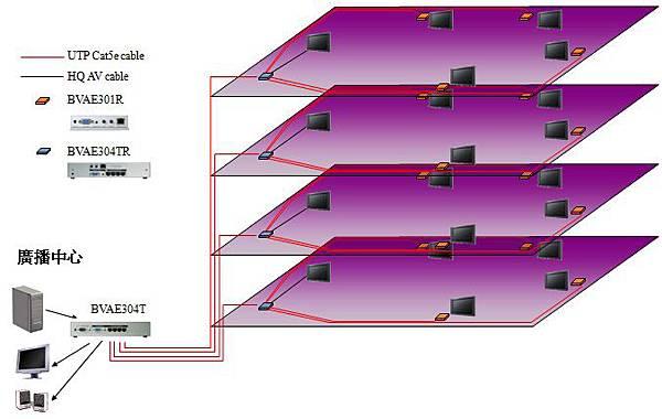 透過VGA影音訊號延伸器,在管理中心將多媒體影音播放道不同樓面的多個播放點