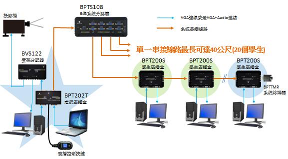 如果現場有投影機,則可以搭配現有的螢幕分配器或是加裝螢幕分配器使用。