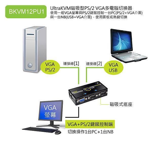 讓筆電與電腦共用一組螢幕與PS/2鍵鼠操作,提升工作效率,並且妥善使用現有周邊資源