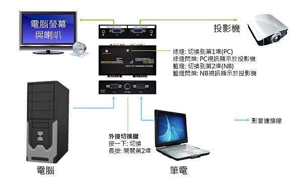 透過2進2出的VGA螢幕切換分配器,可以讓PC與NB輕鬆共享投影機進行簡報。