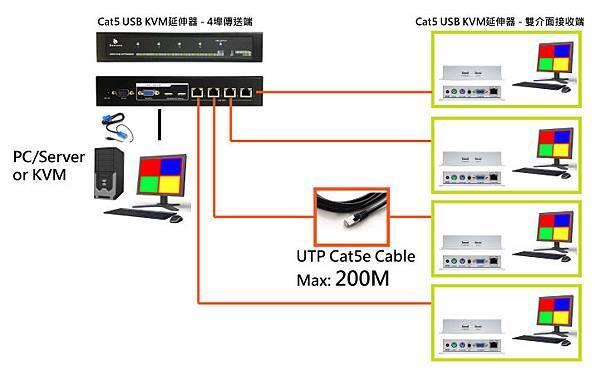 透過專業KVM控制端延伸器,將電腦伺服器或是監控伺服器的控制延伸到4個遠端控制