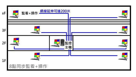 單一主機延伸8個控制端方案,延長距離200米
