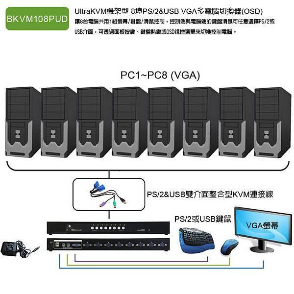 BKVM108PUD_Connection.jpg