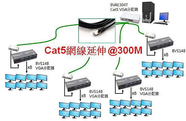 透過Cat5 VGA影音延伸器,將VGA視訊長距離延伸到多個同步播放螢幕群組