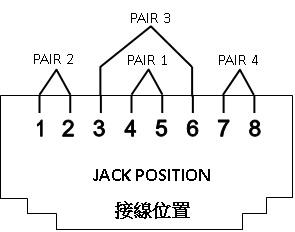 RJ45 Definition