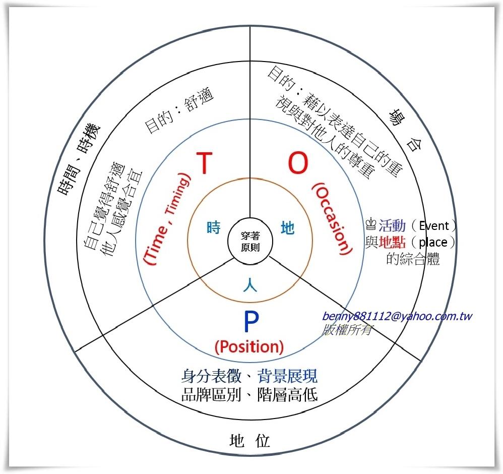 穿著TOP原則的分析與辨證說明圖-2.jpg
