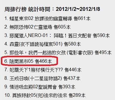 2012蘋果日報排行榜1.2-1.8.jpg