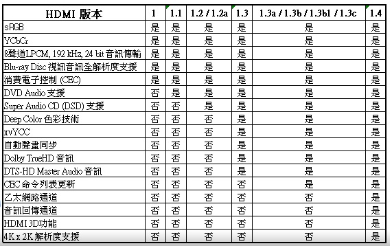 HDMI 各版規格
