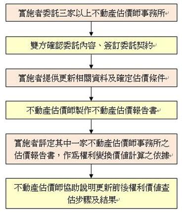 一般權利變換估價的參考作業程序及運用.jpg