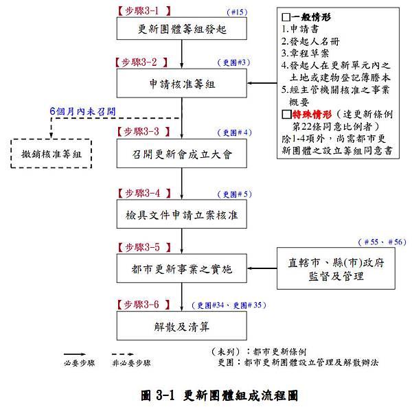 3_民間辦理更新.jpg