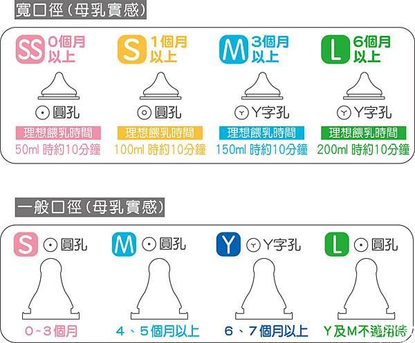 20140926奶嘴常見問題-如何選擇孔徑(1)