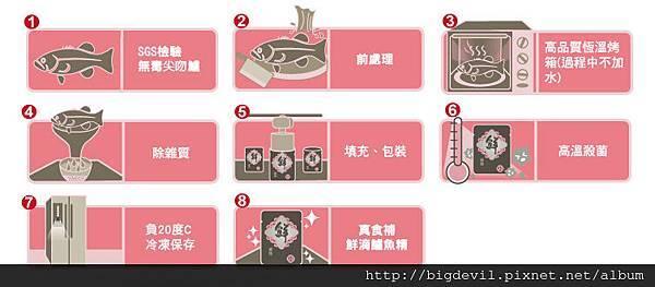 生產流程(2)