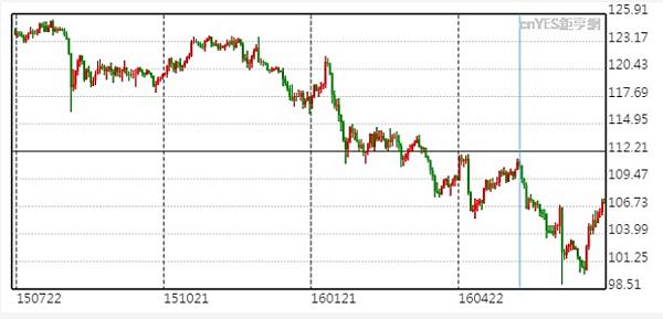 日幣貶值 日幣匯率