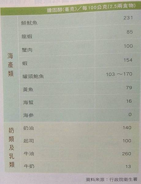 膽固醇含量表-海產類與油脂.jpg