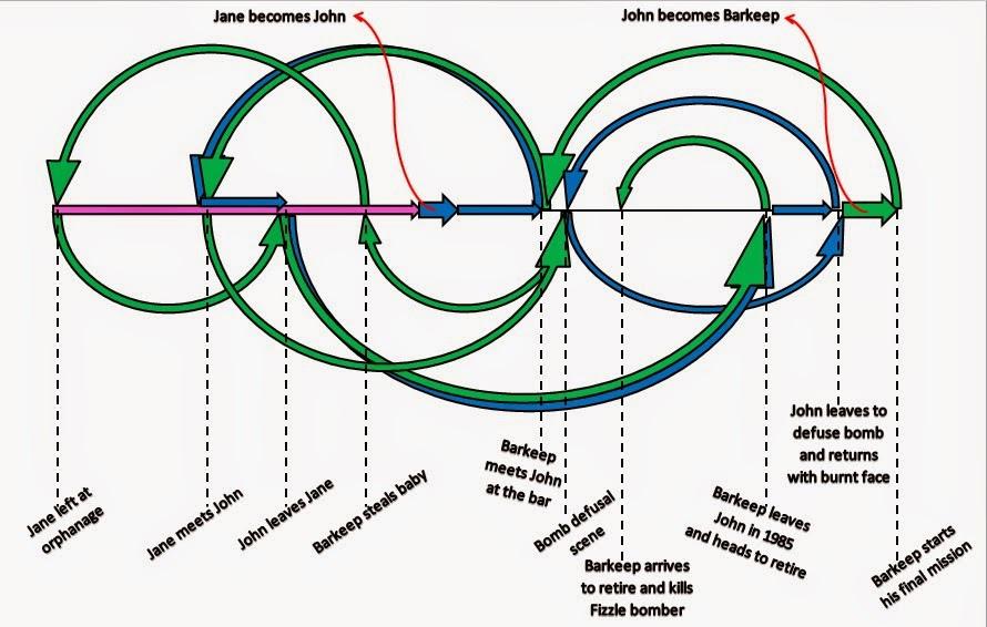 Predestination_timeline