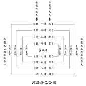 河洛卦位合圖1.jpg
