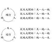 天地人順逆次序.jpg