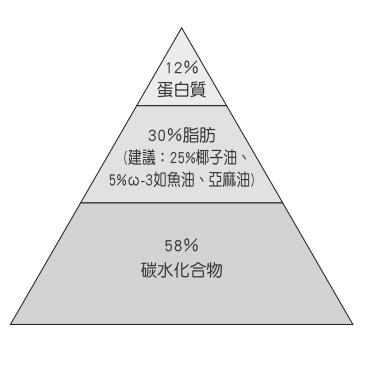 營養成分比例