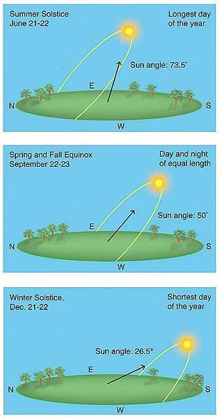 太陽在天上的位置1.jpg