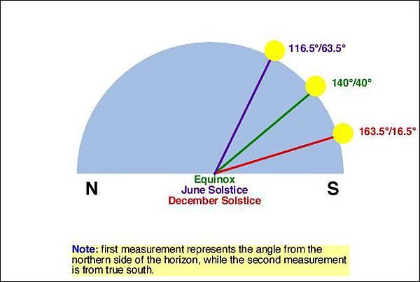 太陽在天上的位置2.jpg