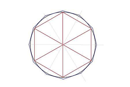 以圓內接或外切正多邊形逼近圓面積,其逼近原理為積分理論的基礎