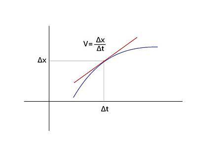 切線問題探討物體運動速度,其瞬時現象為微分理論的基礎