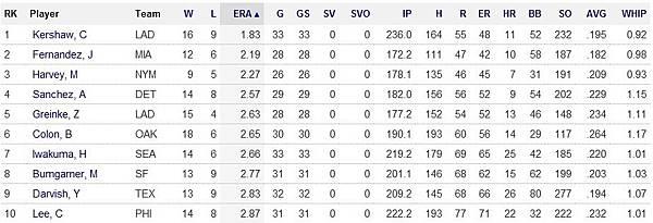 MLB投手數據排行榜2013