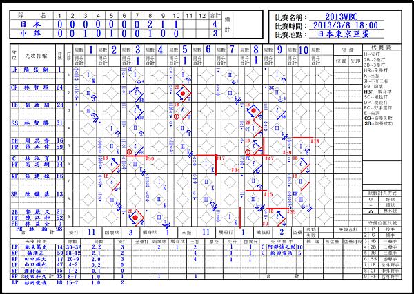 2013WBC日本vs中華:中華隊攻擊記錄