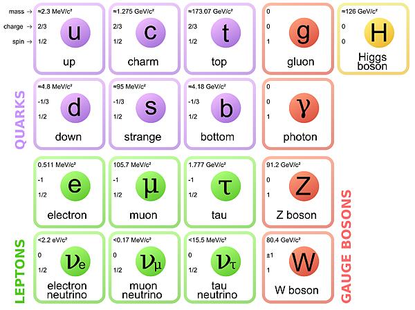 基本粒子標準模型